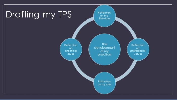 Drafting my TPS