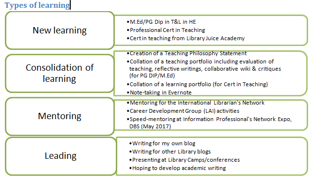 Types of learning CPD NPDF